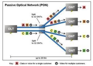 Optical Splitter Principle in Fiber Optic Networks