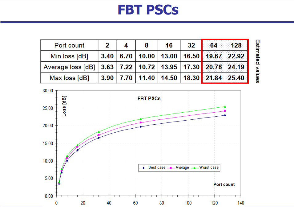 Fiber Optic Splitter Insertion Loss Table Reference for FBT and PLC types