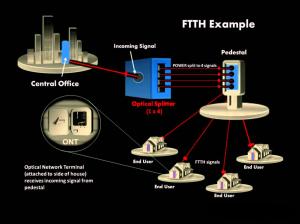What is Fiber Optic Splitter Application