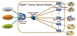 Fiber Optic Splitter Wiki for both PLC and FBT types